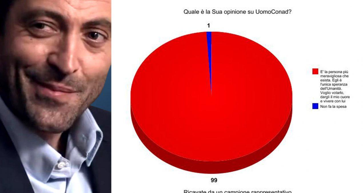 Sondaggi: UomoConad al 7%.